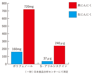 p_dfbg_graph